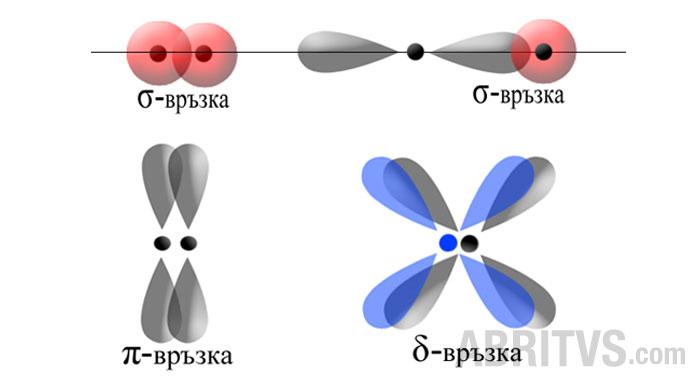 Метод на валентните връзки - ковалентна химична връзка