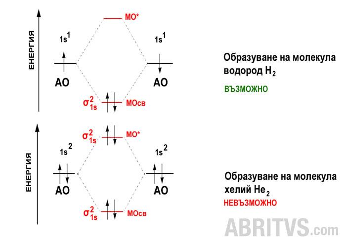 Метод на молекулните орбитали - ковалентна химична връзка
