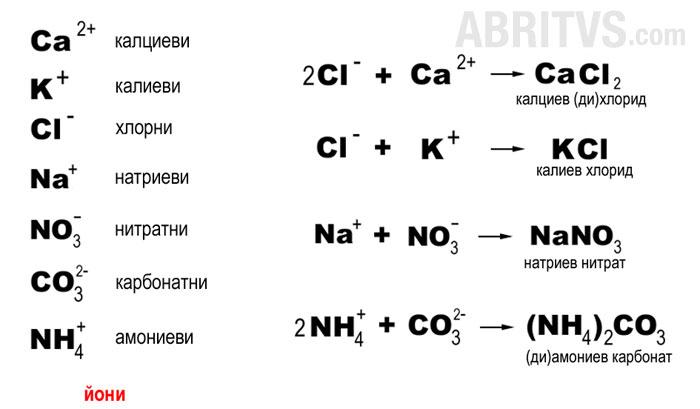 йонна химична връзка