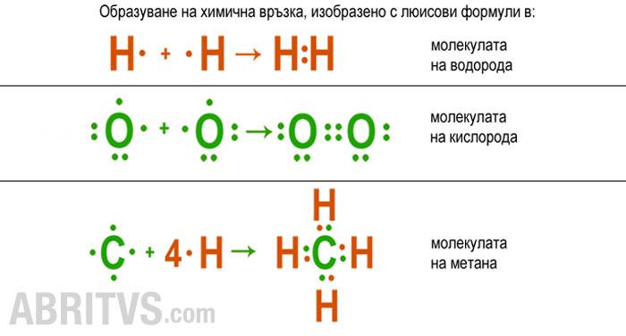 люисови формули за изобразяване на ковалентна химична връзка