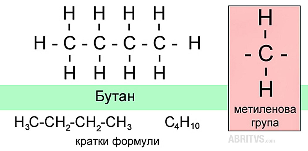 пълно и кратко записване на формулите на алкани