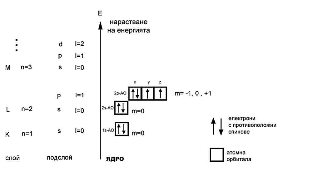 енергийна диаграма на кислороден атом