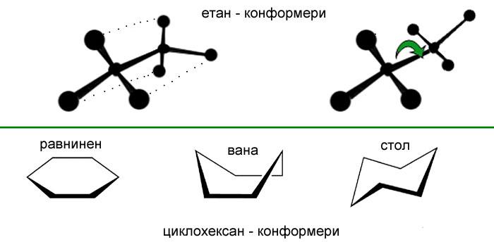 конформационна изомерия