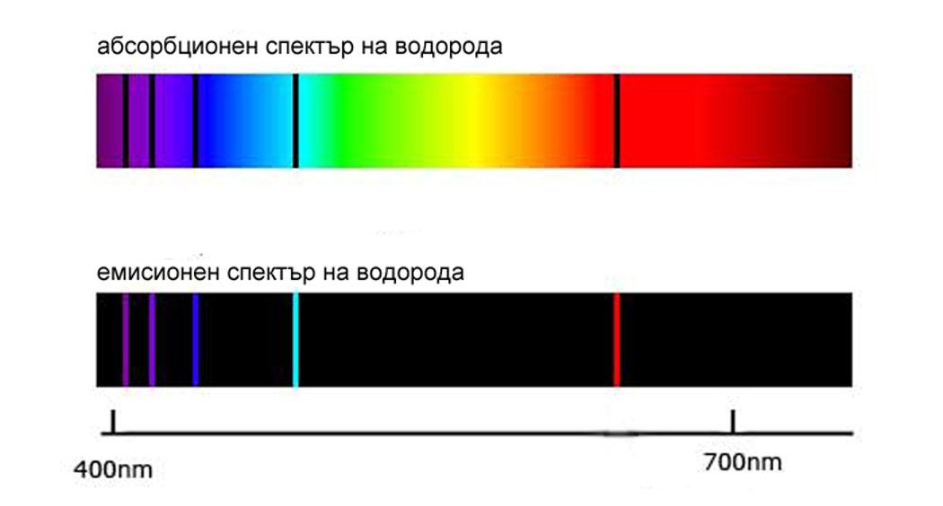 абсорбционен и емисионен спектър на атом
