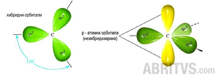 sp2-хибридизация, химична връзка, алкени