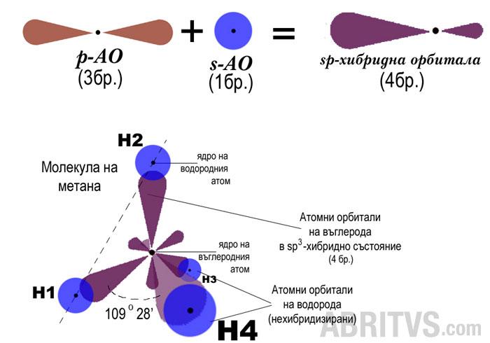 sp3-хибридизация, химична връзка