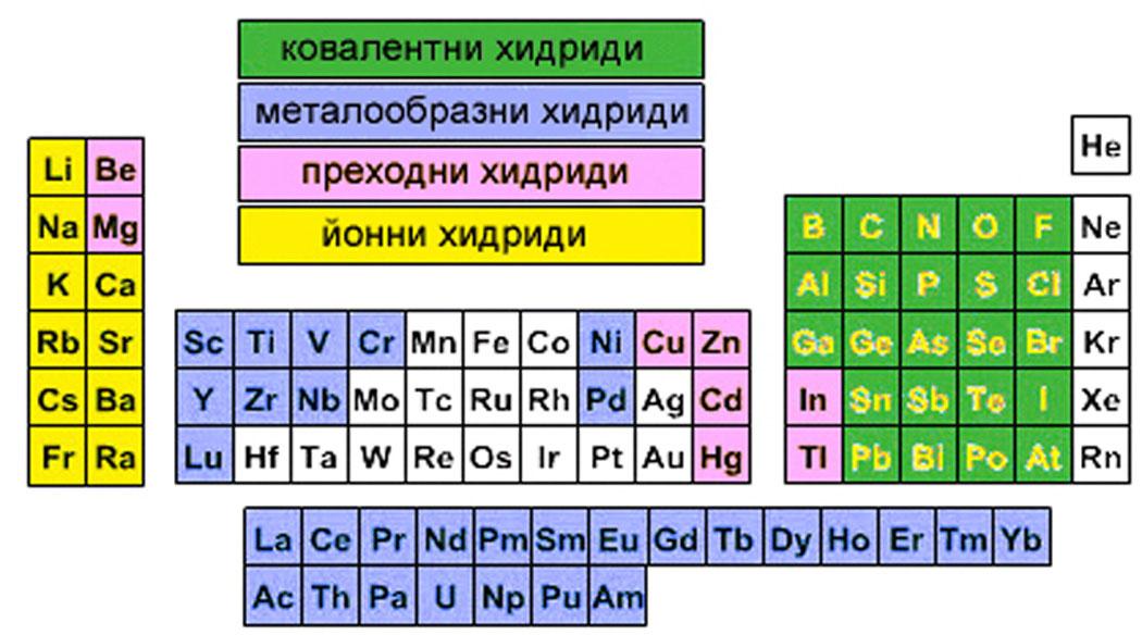 хидриди, водородни съединения