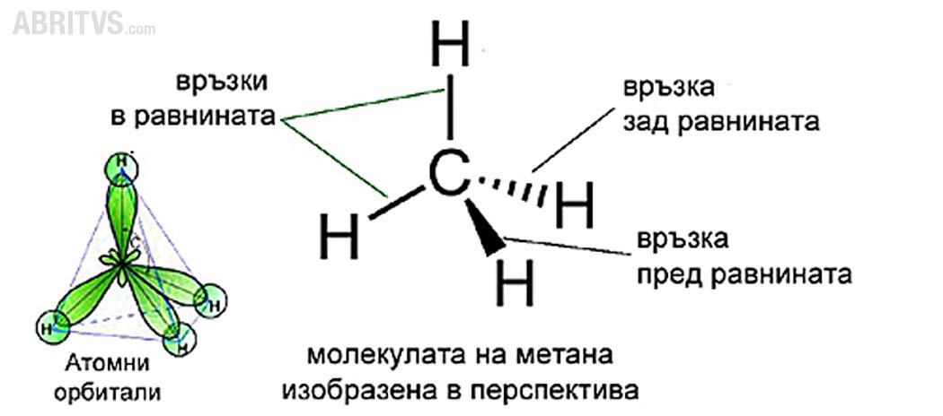 алакни - структура на метан
