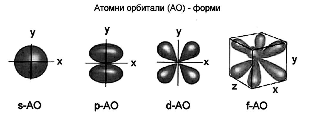 схематично представени форми на атомни орбитали