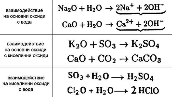 Отнасяне и реакции на основните и киселинните оксиди към водата и помежду им