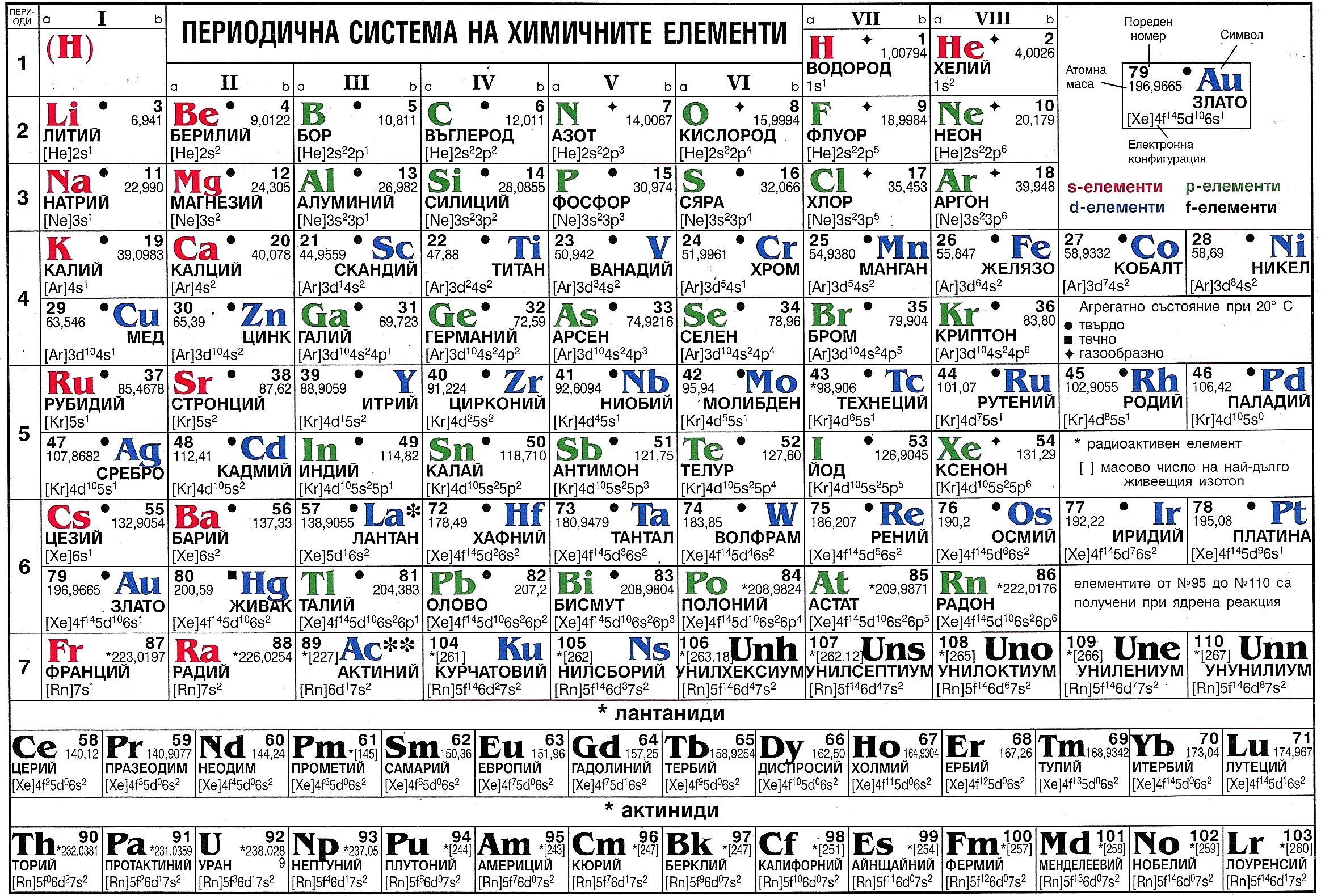 Периодична система на всички химични елементи Менделеевата таблица
