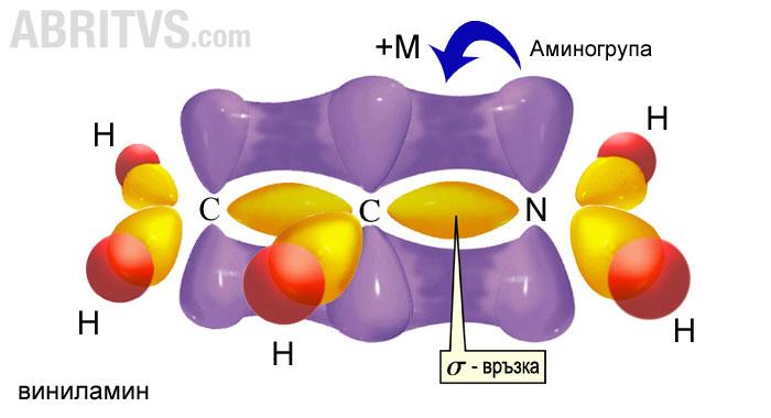 положителен мезомерен ефект в аминогрупа на виниламин