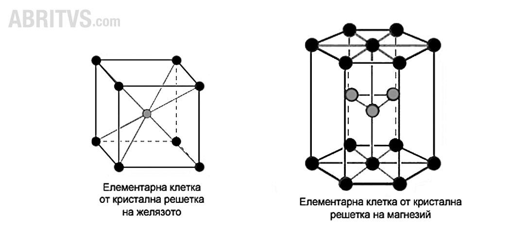 елементарна клетка от метална кристална решетка