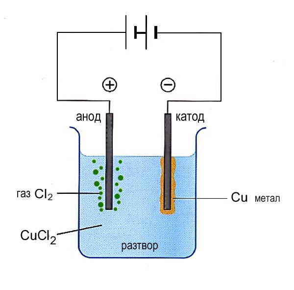 Електролиза на меден дихлорид