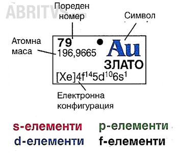 изобразяване на химичен елемент в късопериодната Периодична система