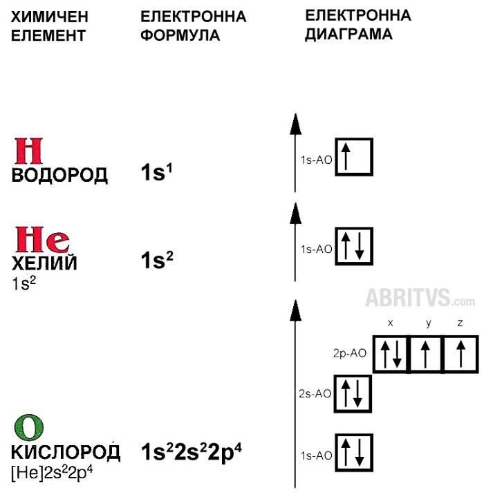 основни обозначения на електронна диаграма (примерът е за атом на елемента кислород)
