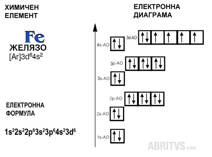 електронна формула и диаграма на химичния елемент на желязо