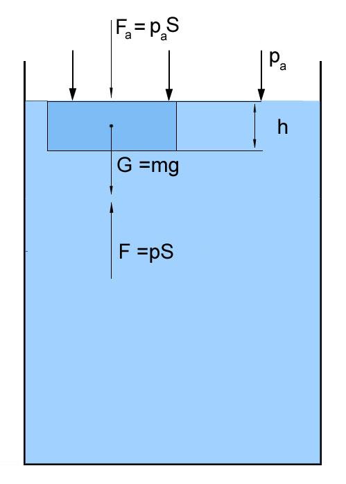 хидростатично налягане, хидростатика