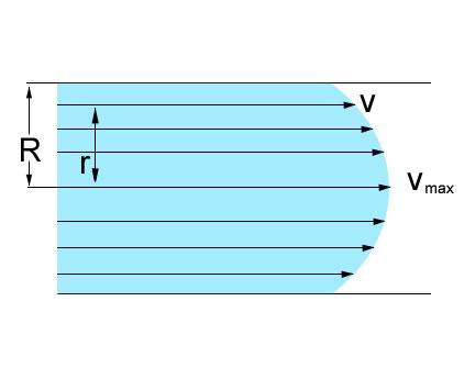 ламинарен поток