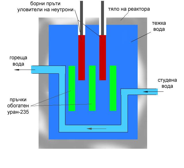 ядрен реактор, ядрено делене, атомна централа