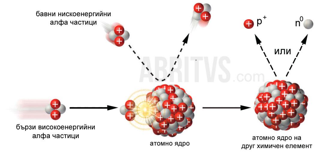 ядрени реакции