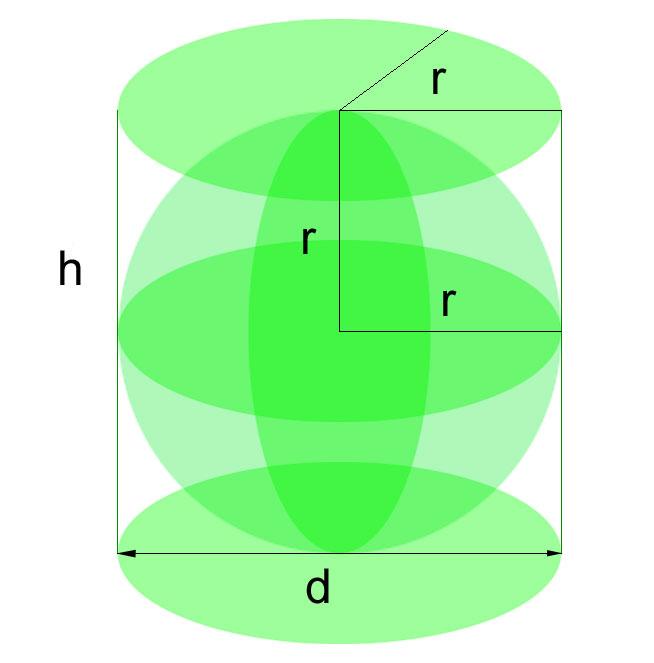 сферата и цилиндъра на Архимед
