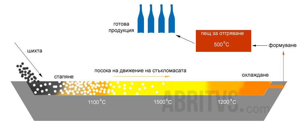 производство на стъкло