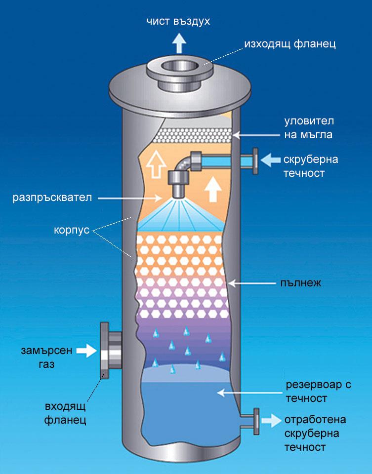 устройство на скрубер за пречистване на газове чрез абсорбция, масообменни процеси