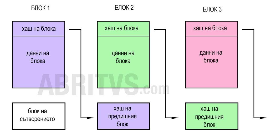 опростена структура на блокверигата на биткойн