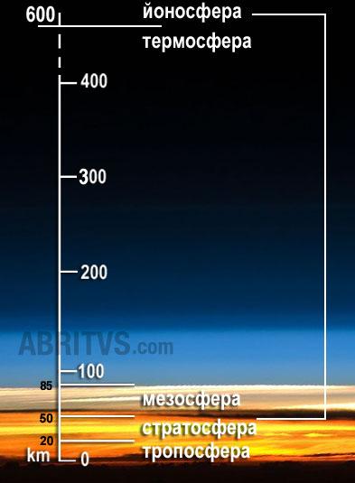 слоевете на земната атмосфера