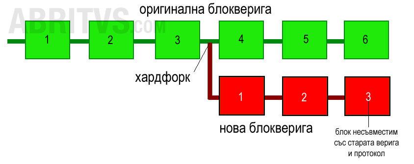 хардфорк - окончателно разклонение на блокверигата