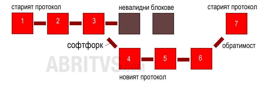 софтфорк - частично изменение на протокола