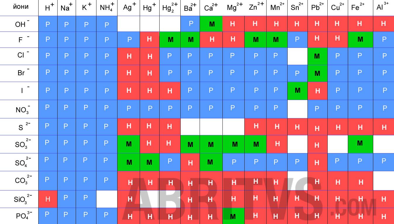 таблица за разтворимост (реакции на електролити и хидролиза)